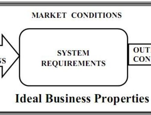 What Is The Requirement Of An Ideal Business