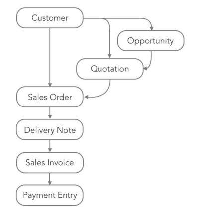 customer drive chart