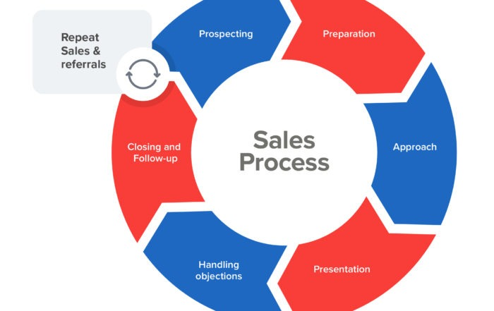 Repeat sales and referrals